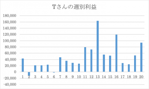 週別利益グラフ